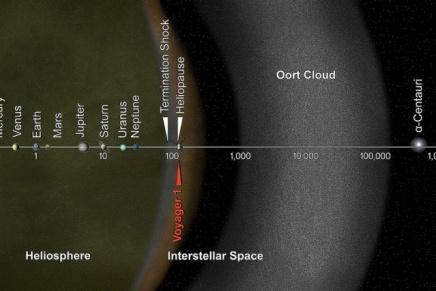 सौरमंडल में प्लूटो के बाद क्याहै?